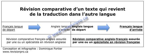revision-comparative-anglais-francais-dominique-fortier-2