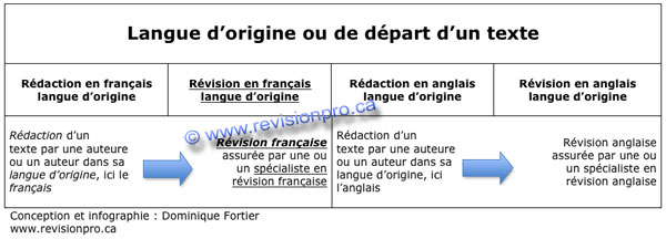 revision-en-francais-langue-dorigine-dominique-fortier-2