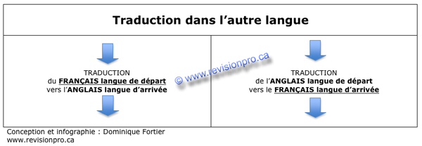 traduction-de-langlais-vers-le-francais-2